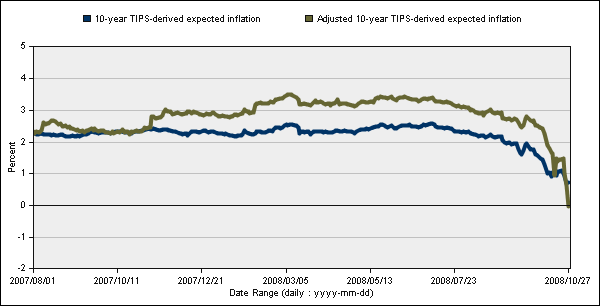 TIPS spread 2008-10-28