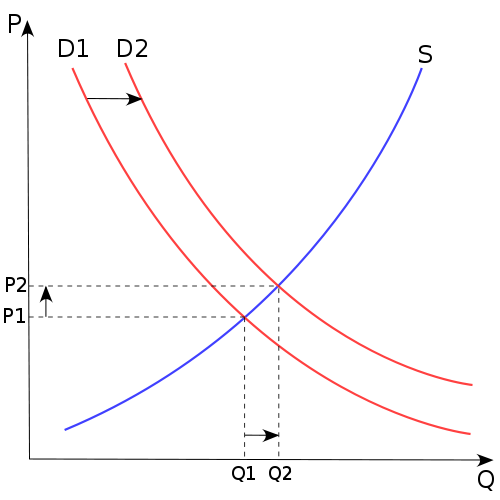 Supply/Demand curve
